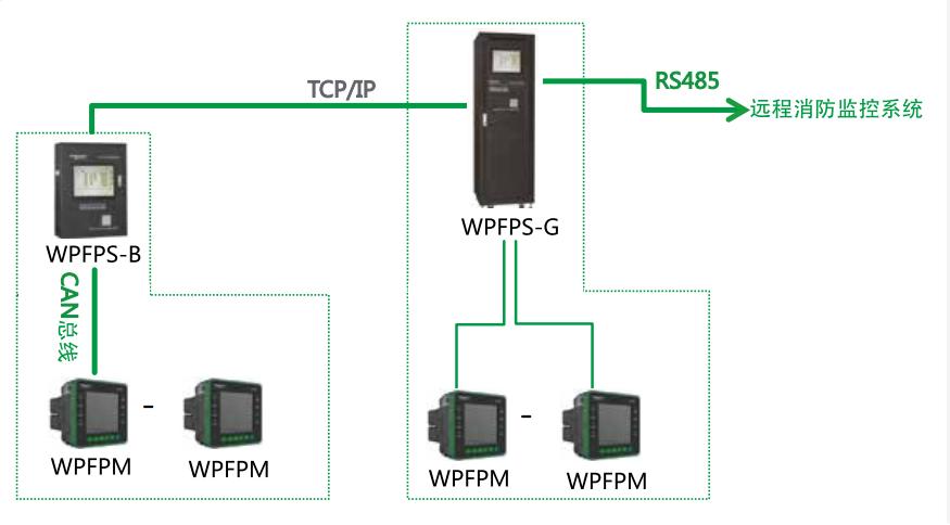 WPFP消防设备电源监控系统