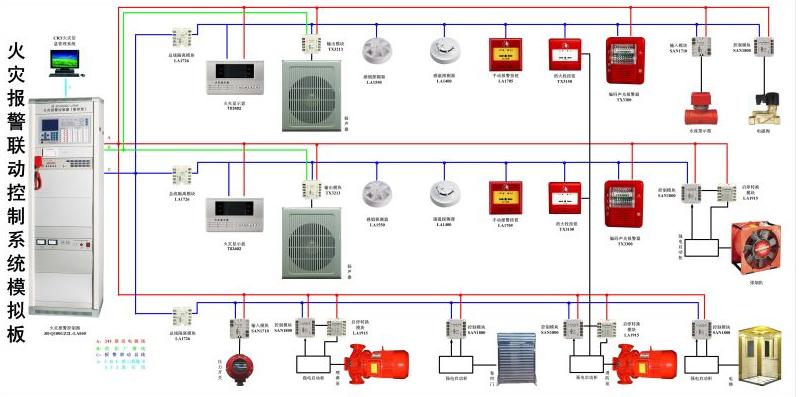 火灾自动报警系统容易存在的问题