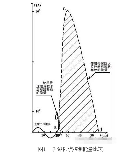 微秒级快速限流技术在电气防火领域中的应用