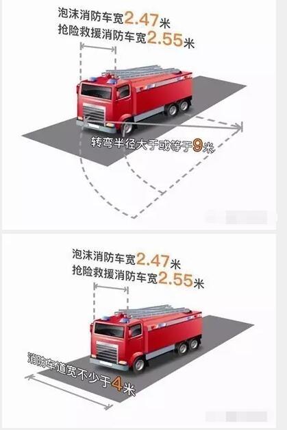 国家规定消防通道的宽度是多少?