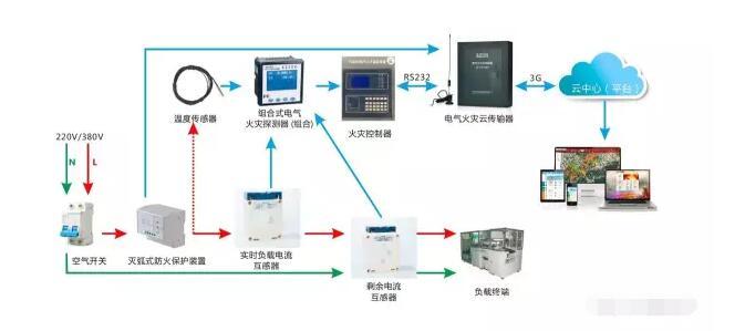 智慧式用电安全管理系统介绍