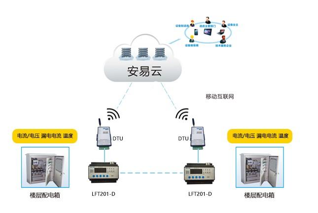 电气火灾隐患预警平台 先进的智慧用电安全管理系统-力安科技