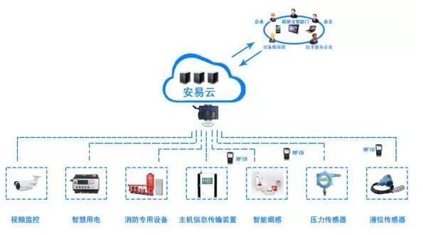 智慧消防物联网系统功能与架构