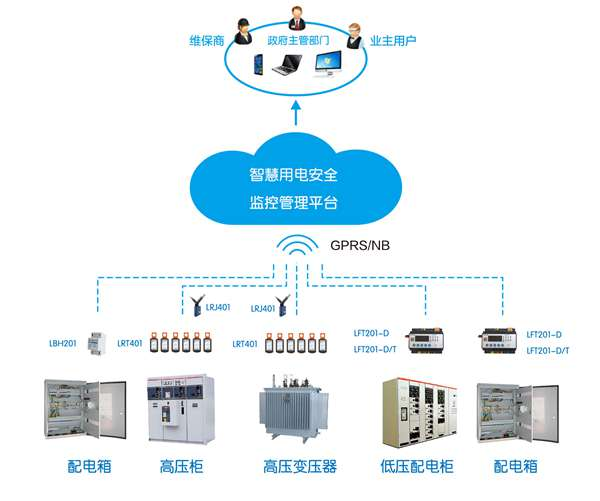 智慧用电检测系统-智慧安全用电监测平台