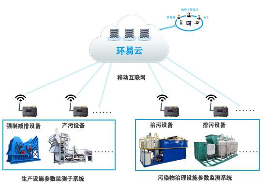 企业排污智能管控系统-环保设施电力监管系统