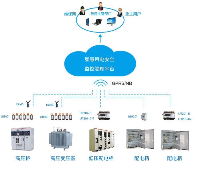 智慧用电安全及能耗监控预警系统平台