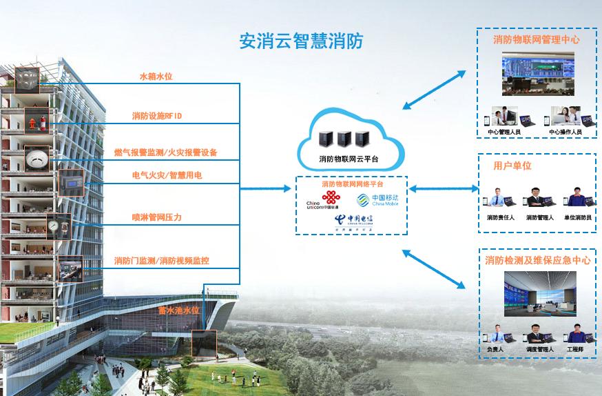 智慧消防物联网综合系统-消防物联网监控管理系统