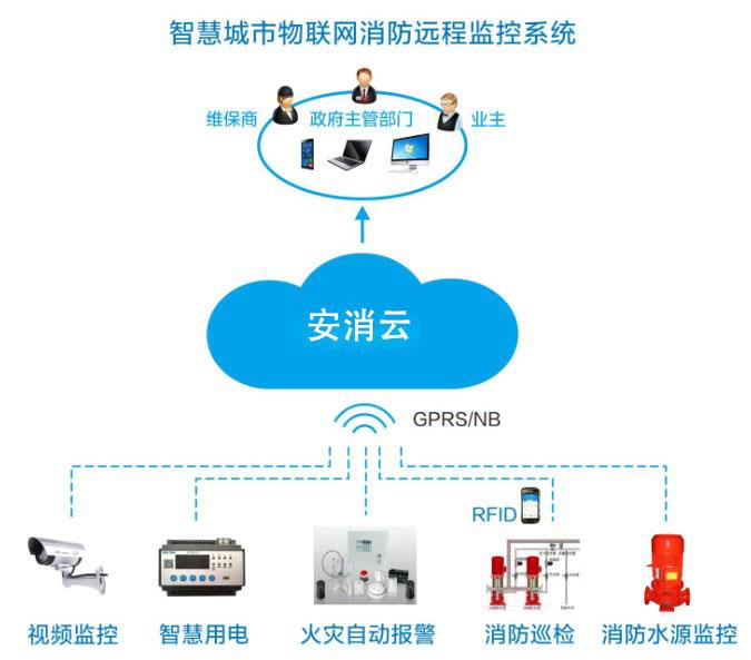 智慧消防物联网监控管理系统-智慧消防管理系统