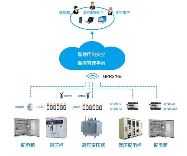 电气安全智能预警监控集成系统-电气火灾智能预警监控系统