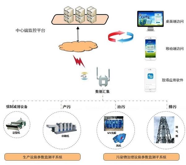 分表计电在线监管系统 环保用电分表计电管理平台