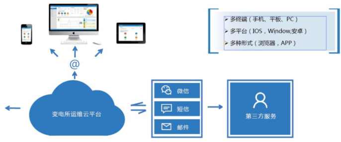智能电力运维-电力智能运维平台-电力智能运维系统