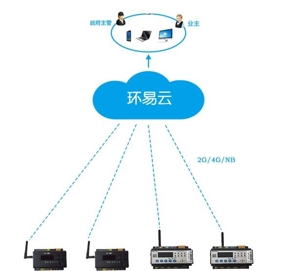 环保用电监管系统01.jpg