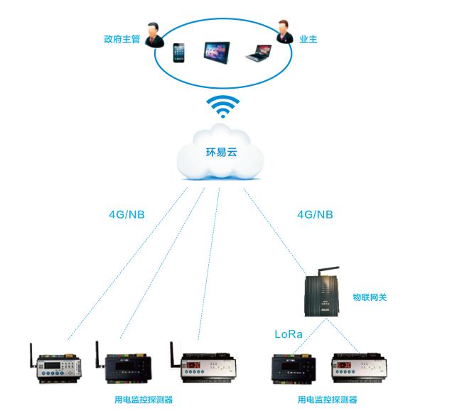 企业用电量智能管控系统架构图.png