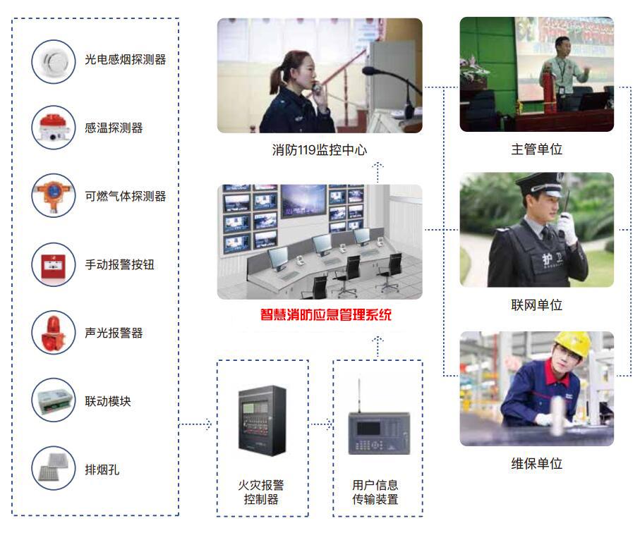 智慧消防应急管理系统-智慧消防应急综合管理系统解决方案厂家