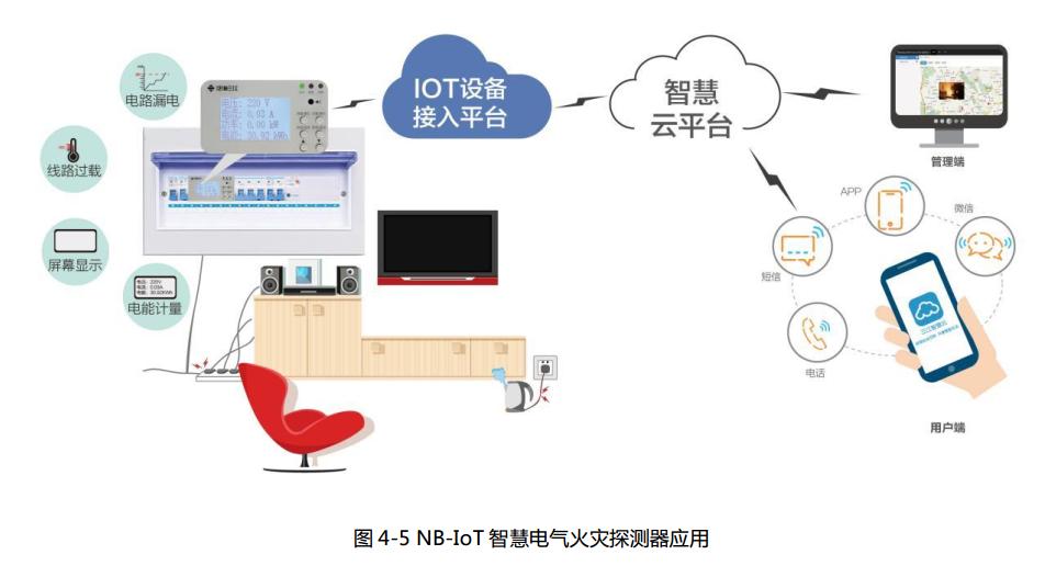 NB-IoT电气火灾监控探测器-安全用电监控系统
