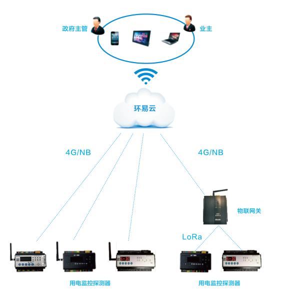 企业环保用电智能监控系统-环保用电智能监管平台