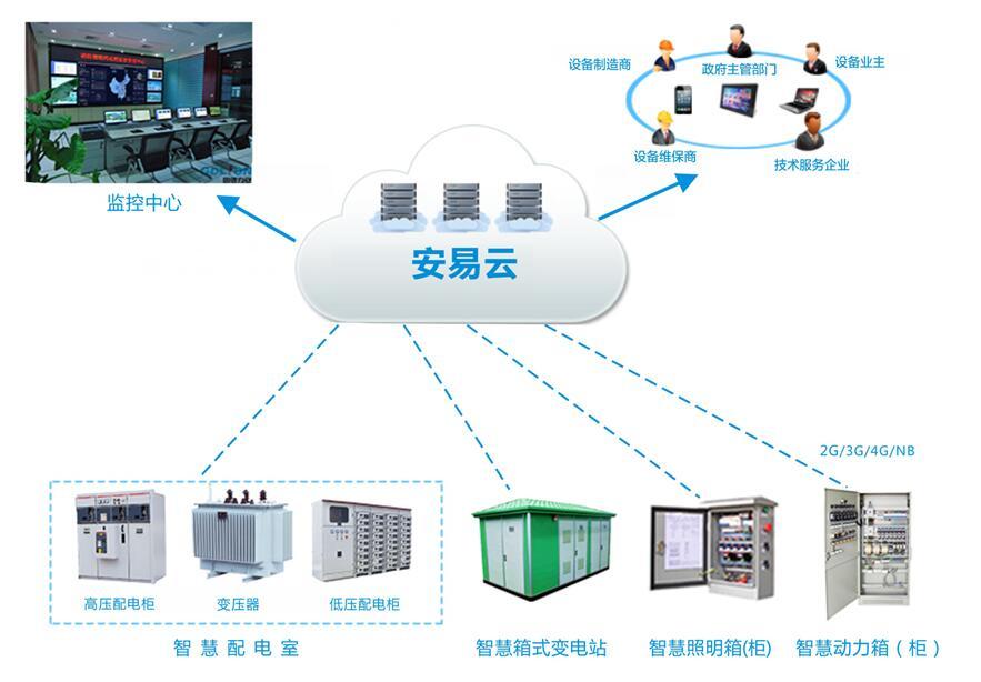 安全智能配电系统-提供可靠电力保障