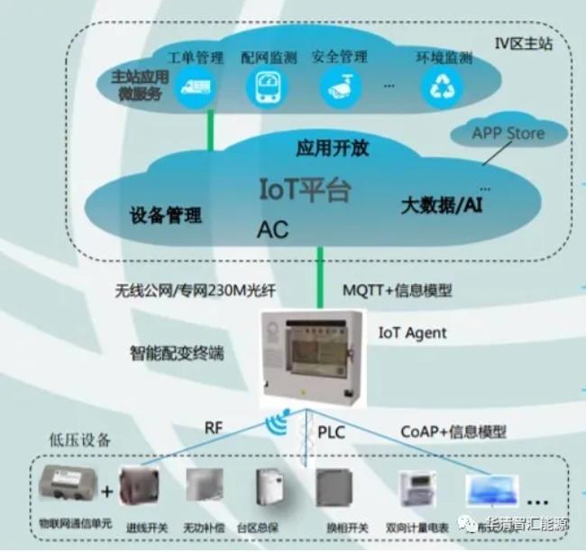 配电房物联网化智能运维平台