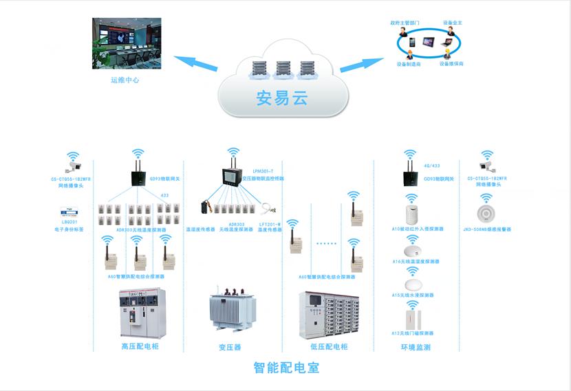 配电柜智能监测系统,配电柜监控系统为安全而生