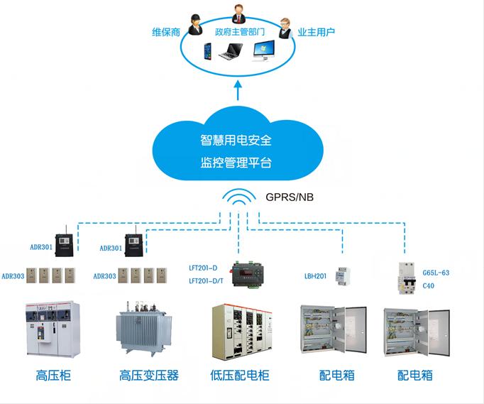 智慧用电安全云监测系统,为客户提供用电安全监控解决方案与产品