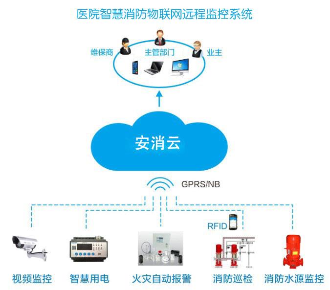 医院智慧消防:黔西南州人民医院5G+智慧消防建设解决方案