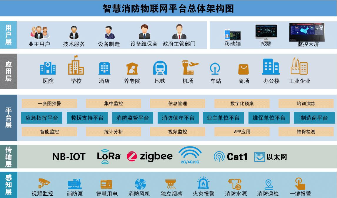 力安科技智慧消防物联网平台架构.png