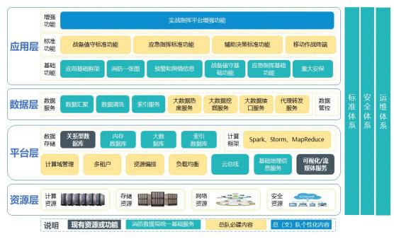 黑龙江 全省消防救援指挥中心升级项目解决方案