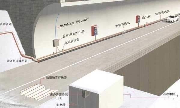 高速隧道消防水自动监测系统