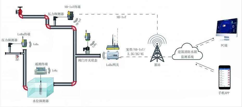 智慧消防给水集控系统-消防水设施监控