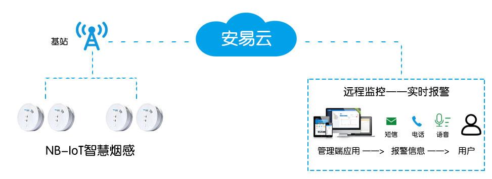智能无线烟感监测系统
