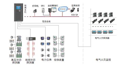 电气安全监控与管理系统