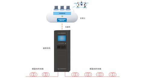 LCS200电缆温度在线监测系统