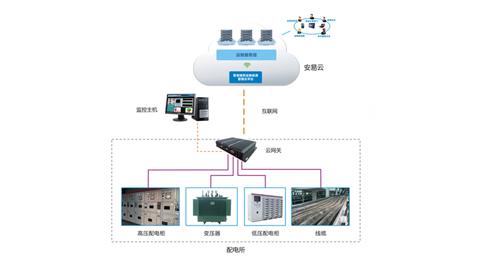 GDS5000智慧供配电云管理系统