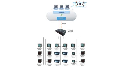 LPS200电能云管理系统-智能电力监控与电能管理系统