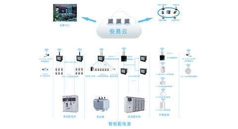 智慧供配电系统-智能配电系统