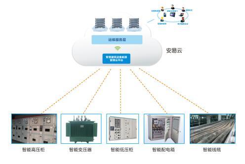智慧式用电安全隐患监管服务系统架构.jpg
