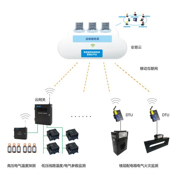 智慧式用电安全隐患监管服务系统架构02.jpg