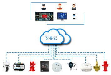 智慧消防安全管理云平台-智慧消防物联网监管服务平台