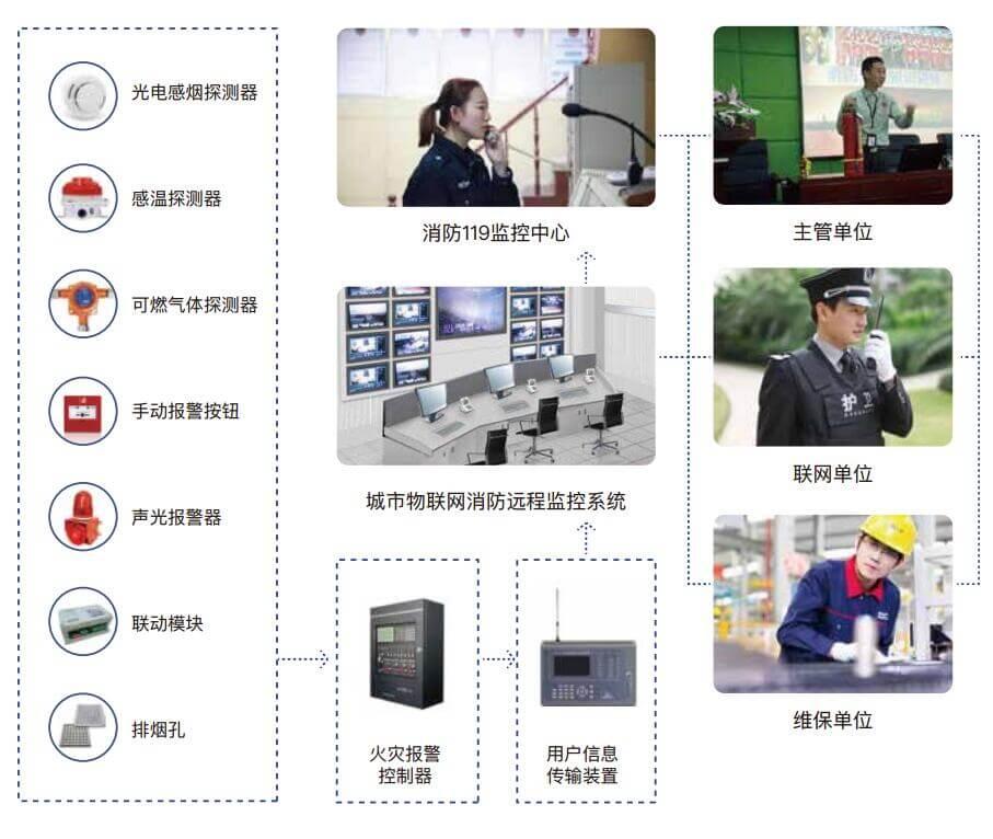 城市物联网消防远程监控系统