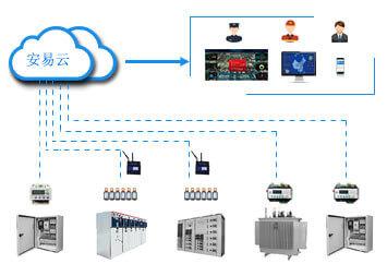 智慧式用电安全管理系统