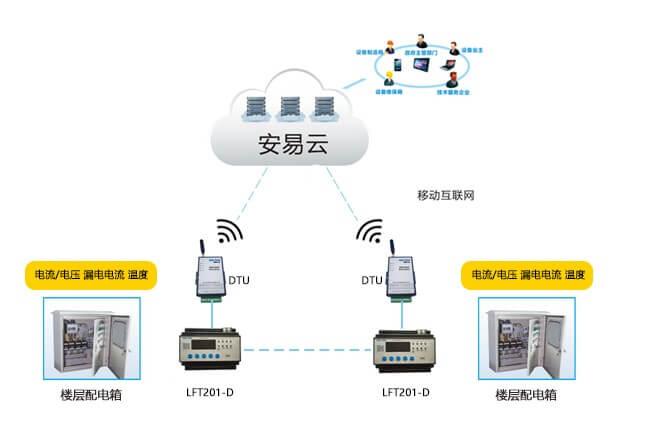 智慧用电安全云管理系统-智慧电气火灾云监控整体解决方案