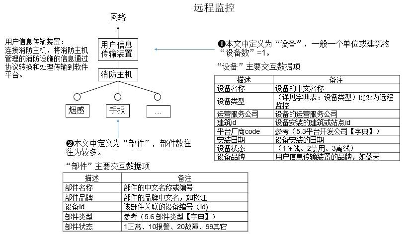 智慧消防智能管控平台对接指南-浙江省火灾智能防控系统标准