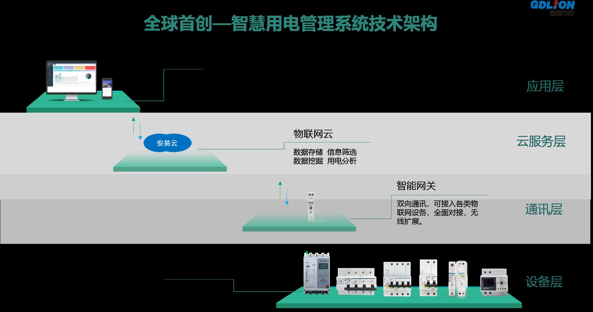 NB-IoT智慧用电系统-NB-IoT智慧安全用电装置