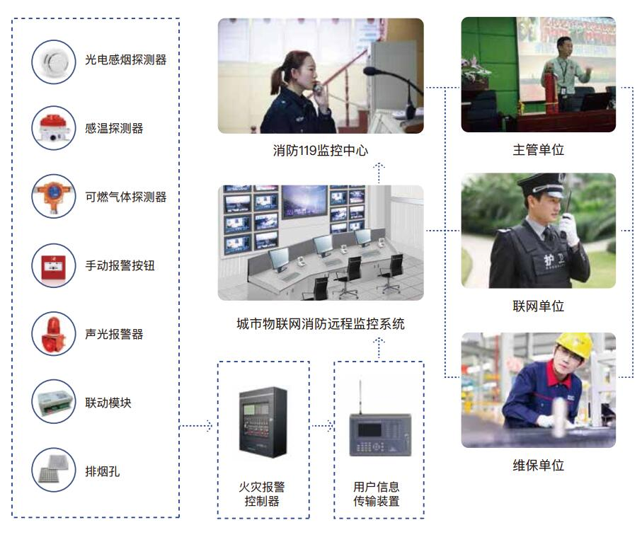 智慧消防:消防主机远程联网系统7