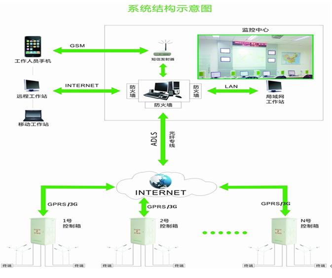 路灯用电安全智能监控管理系统
