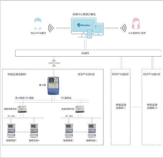 园区智慧用电管理系统的设计与应用