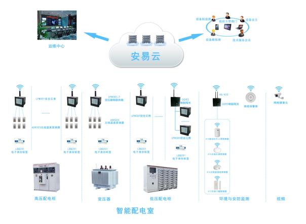 智慧供配电-智能配电室应用