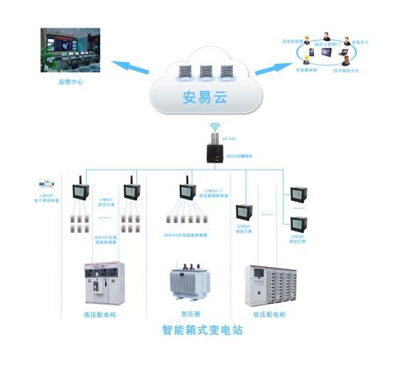 智慧供配电-智能变电站应用