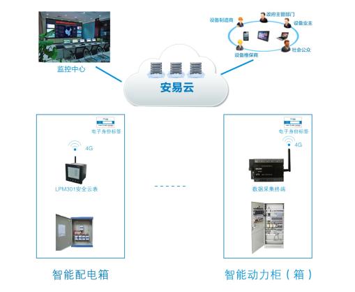 智慧供配电-智能配电箱应用
