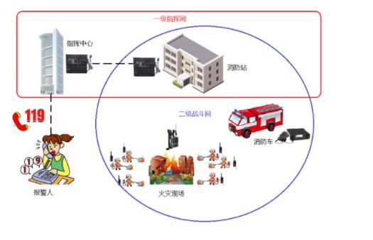 城市智慧消防物联网-郑州航空港实验区消防通信项目试运行
